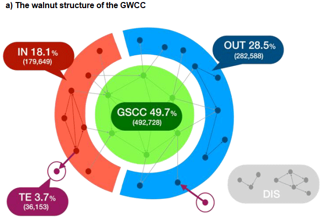 Figure 1. Japanese Supply Chain Structure in 2011 a) The walnut structure of the GWCC