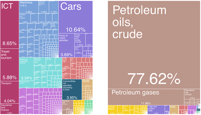Figure 2. The TreeMap of Japanese Exports (left) and Nigerian Exports (right) in 2018