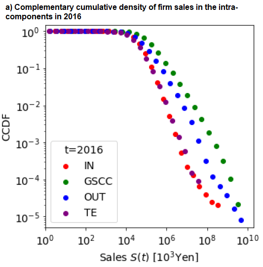 Figure 4. Distribution Functions of Firm Sales a) Complementary cumulative density of firm sales in the intra-components in 2016
