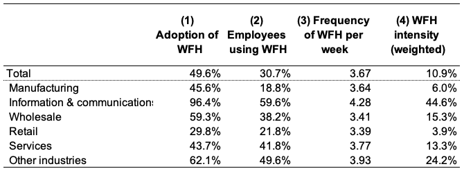Table 1. Adoption and Intensity of WFH