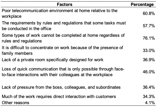 Table 2. Factors Affecting Adoption and Productivity of WFH