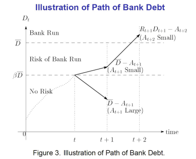 Figure 1: Illustration of Path of Bank Debt
