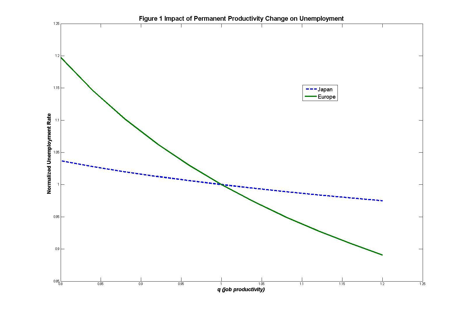 macroeconomics research paper unemployment