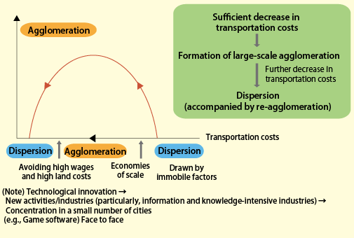 an evaluation of agglomeration economics Spatial and supply/demand agglomeration economies: an evaluation of state- and industry-linkages in the us food system jeffrey p cohen and catherine j morrison paul abstract in this paper we postulate, measure, and evaluate the importance of cost-impacts from spatial and industrial spillovers for analysis of economic performance to.