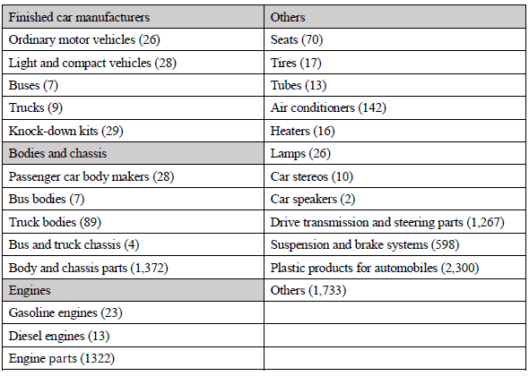 Table: Number of Japanese Automotive and Parts/Components Manufacturing Establishments by Commodity