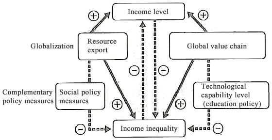Figure: Impact of Globalization and Complementary Policy Measures on Income Level and Income Inequality