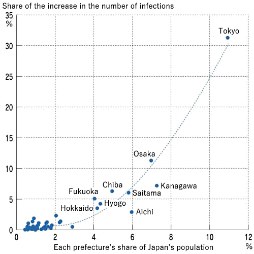 Figure. Each Prefecture's Share of Total Population and Share of the Total Increase in the Number of Infections