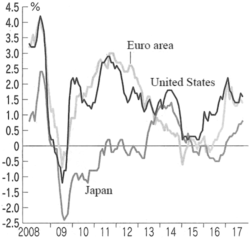Figure: Inflation Rates in Japan, United States, and Europe