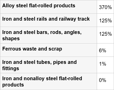 Figure 2: Optimal Tariffs of U.S. Steel Products