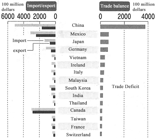 Figure:Top 15 Countries/regions in terms of Trade Deficit for the United States in 2017