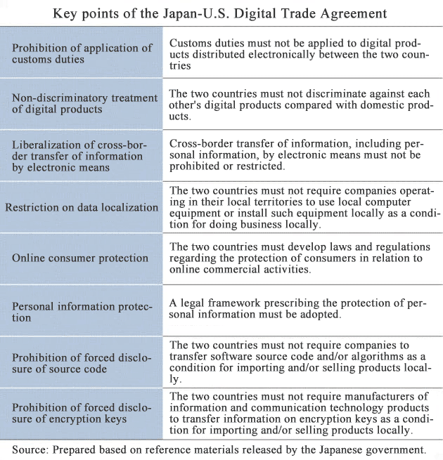 Key Points of the Japan-U.S. Digital Trade Agreement