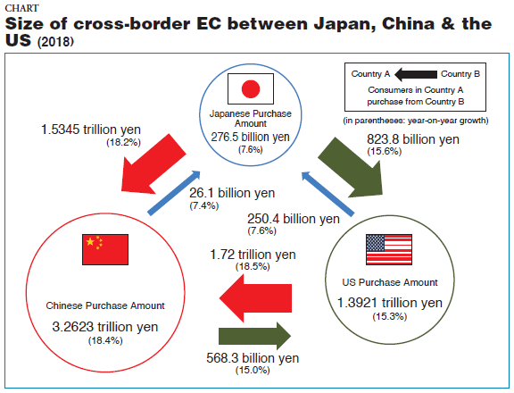 CHART. Size of Cross-border EC between Japan, China & the US (2018)