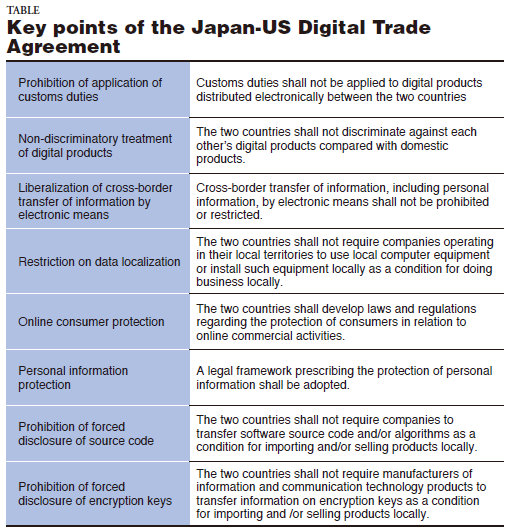 TABLE. Key Points of the Japan-US Digital Trade Agreement
