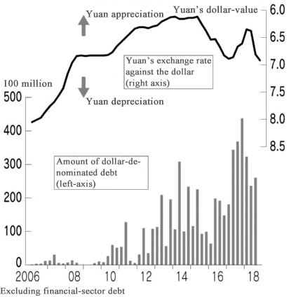 Figure: Dollar- yuan exchange rate and dollar-denominated corporate-sector debt in China