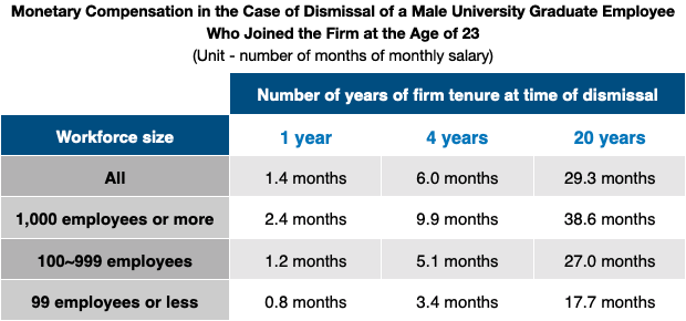 Monetary Compensation in the Case of Dismissal of a Male University Graduate Employee Who Joined the Firm at the Age of 23 (Unit - number of months of monthly salary)
