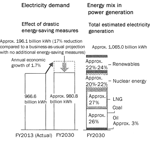 Figure: Government's Outlook for Energy Mix in FY2030