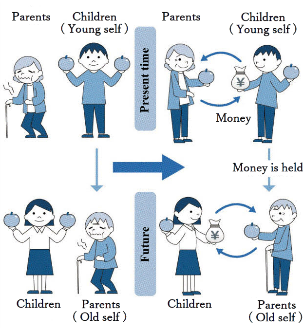 Figure: Through the Issuance of Money, Each Generation Voluntarily Supports its Parents.