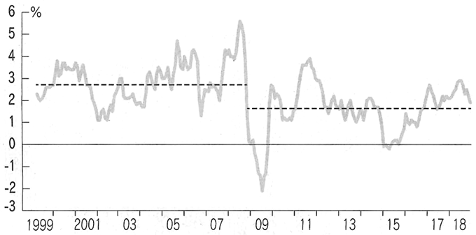 US Inflation Rates (Consumer Price Index; the dotted line indicates the average value before and after the financial crisis)