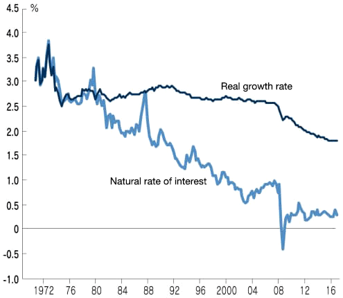 Figure. OECD Member States Real Growth Rate vs. Natural Rate of Interest