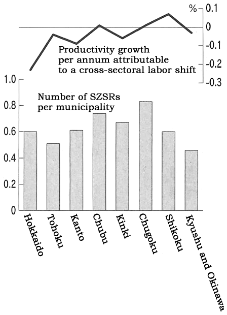 Figure: Productivity Growth and the Number of SZSRs per Municipality (2003-2009)