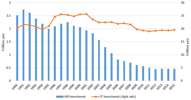 Figure: Investment in IT and HR