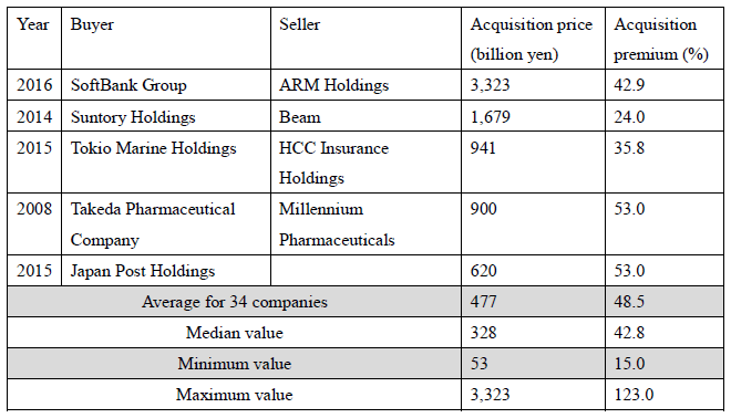 Figure: Examples of Large Overseas M&A and Acquisition Premiums