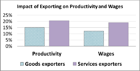 Impact of Exporting on Productivity and Wages