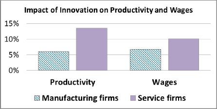 Impact of Innovation on Productivity and Wages