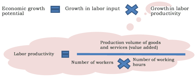 Figure: What is Labor Productivity?