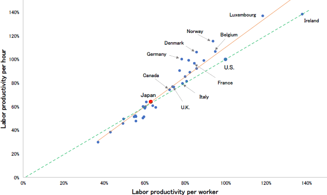 Figure: Labor productivity in OECD countries (2017)