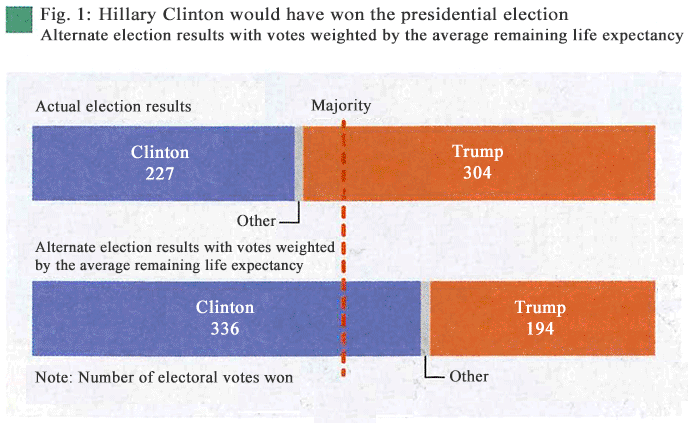 Fig. 1: Hillary Clinton would have won the presidential election–Alternate election results with votes weighted by the average remaining life expectancy