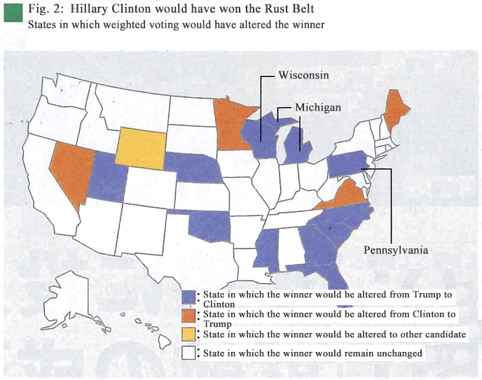 Fig. 2: Hillary Clinton would have won the Rust Belt–States in which weighted voting would have altered the winner
