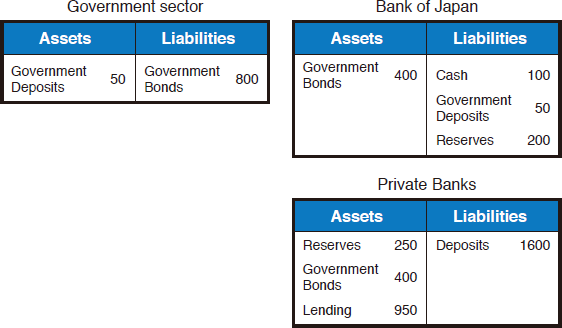 Chart 1: Balance Sheet for Each Sector before Buying Operation of Government Bonds