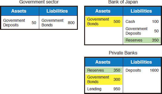 Chart 2: Balance Sheet for Each Sector after Buying Operation of Government Bonds