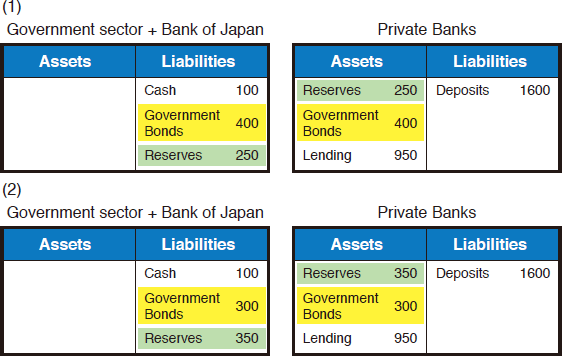 Chart 4: Case Study of Integrated Balance Sheet of the Government Sector & BOJ