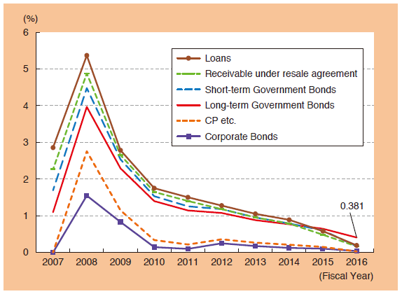 Chart 5: Yield on Main Managed Assets at the BOJ
