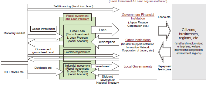 Chart 3: Structure of the Fiscal Investment & Loan Program