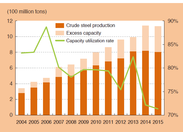Chart 2. China's Crude Steel Production Capacity & Utilization Rate