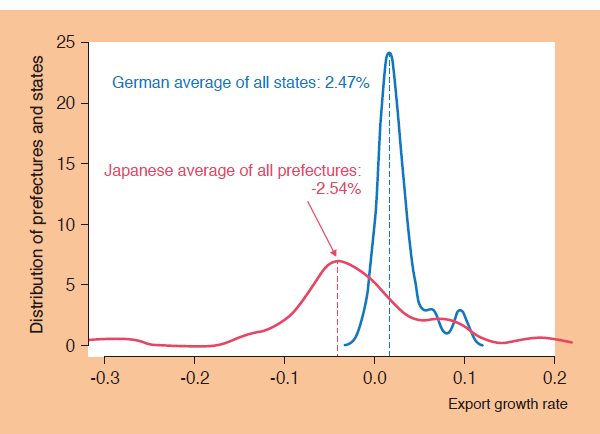 Chart 4. Regional Exports in Germany & Japan