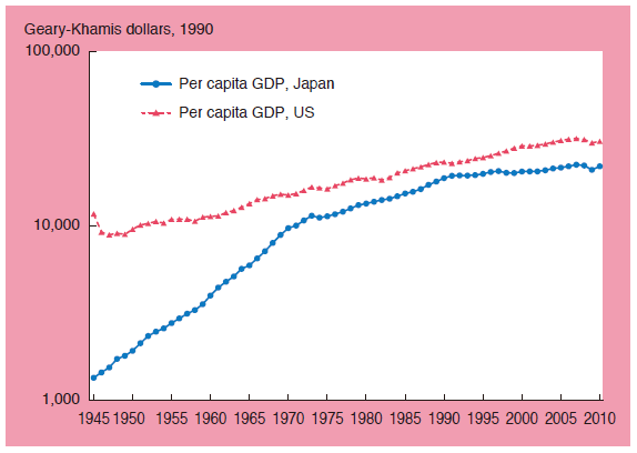Chart 1. Growth of Per Capita GDP in Japan & US