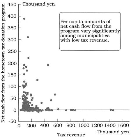 Figure: Tax Revenue and Net Cash Flow from the Hometown Tax Donation Program for Municipalities (JPY per capita)