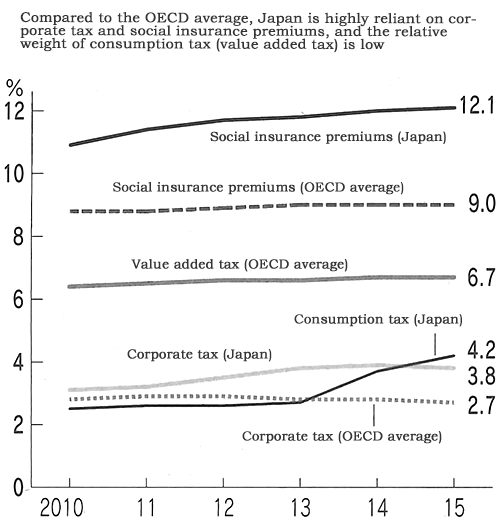 Figure: Ratio of Tax Revenue and Social Insurance Premiums to GDP