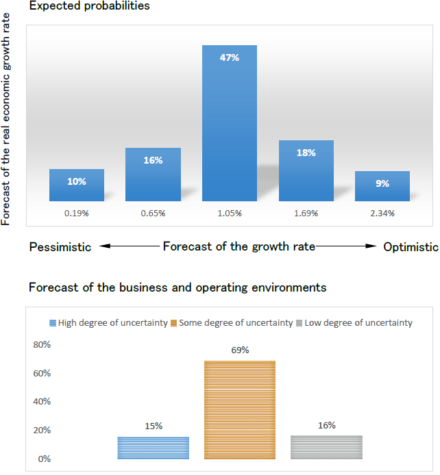Figure: Japanese Companies' Forecasts of the Real Economic Growth Rate and their Business and Operating Environments
