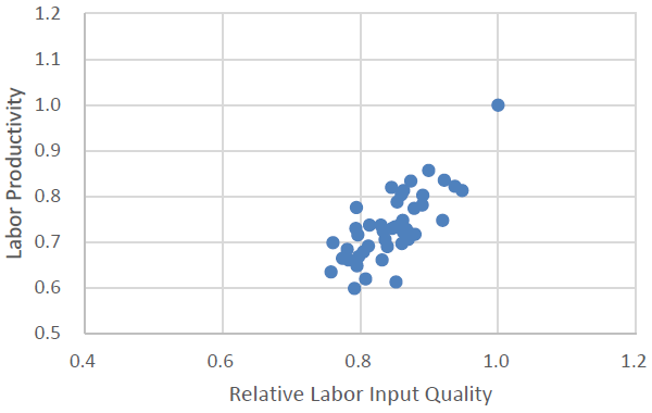 Figure: Correlation between the Level of Labor Productivity and the Relative Labor Input Quality Indicator by Prefecture (2010)