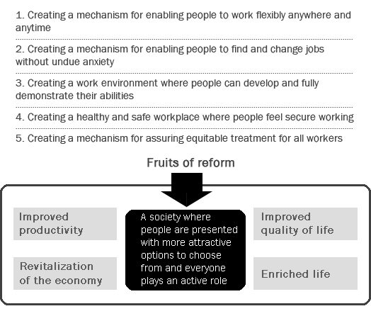 Figure: Reform Measures for Enabling Diverse Working Styles
