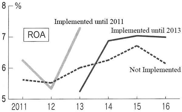 Figure: Correlation between Implementation of Health Management Initiatives and Profit Margins (ROA)