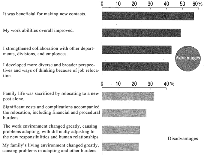 Figure: Advantages and Disadvantages of Job Relocation (Multiple Answers Allowed)
