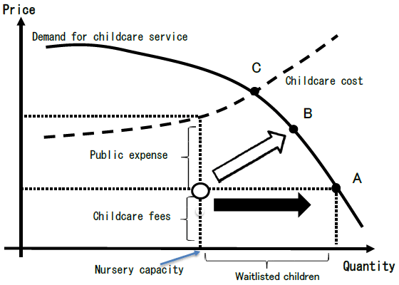 Figure. Mechanism of How Children Become Waitlisted for Nursery Service