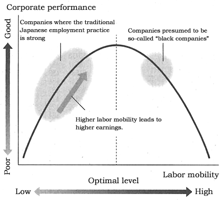 Figure: Relationship between Labor Mobility and Corporate Performance