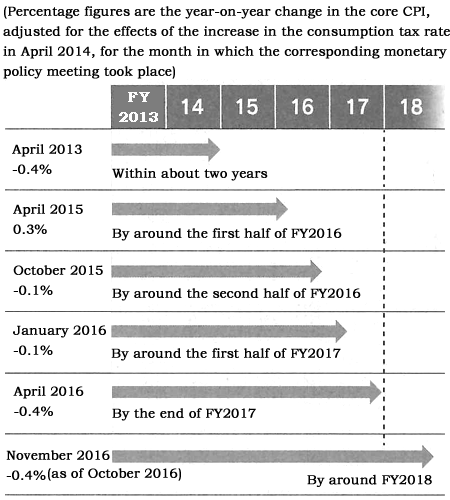 Figure: BOJ has postponed the deadline for achieving the 2% inflation target five times